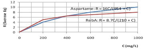 Reb A is up to 300 times sweeter than sucrose, is that true?